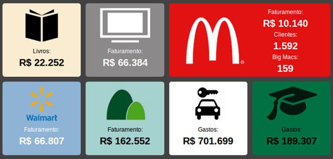 Infográfico mostra quanto gastamos com alimentos para os pets
